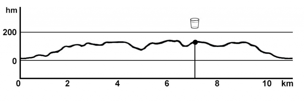 gur trójmiasto profil trasy